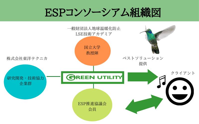 ESPコンソーシアム組織図