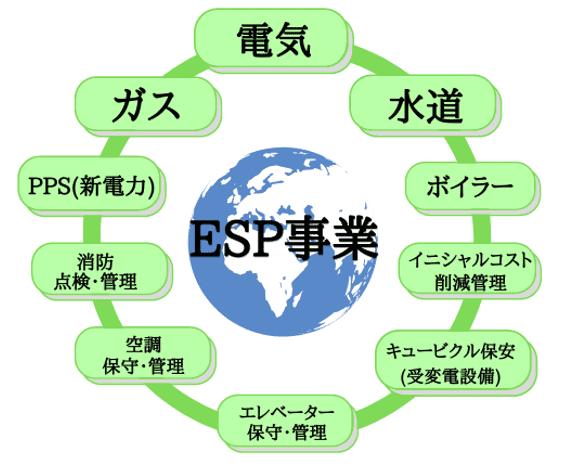 esp事業のイメージ図