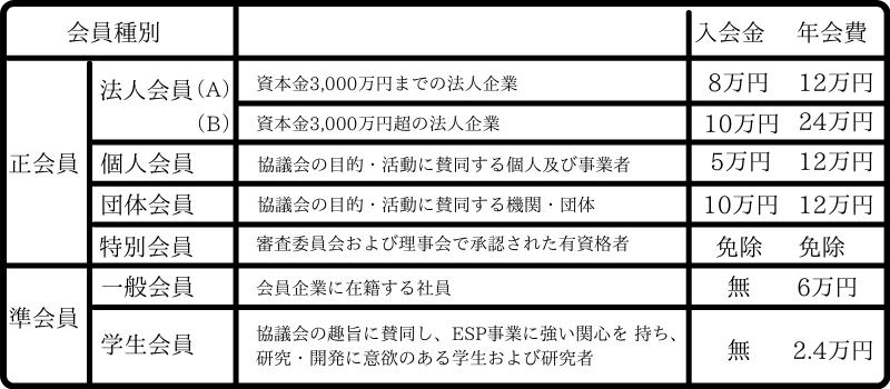 ESP会員の料金