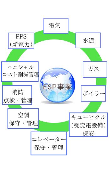 ESP事業の内容が分かる画像