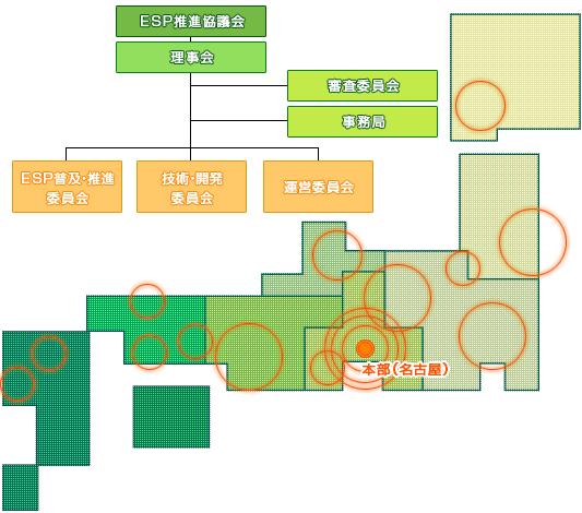 ESP推進協議会の組織図