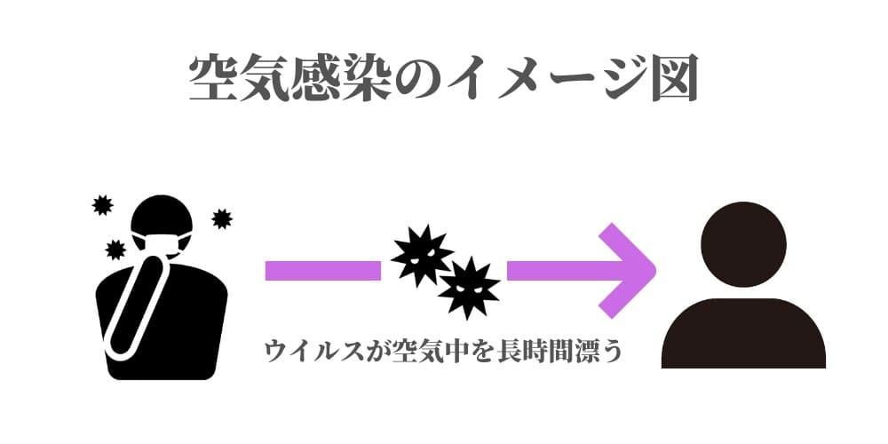 空気感染のイメージ図