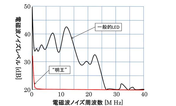 一般的なLEDと明王の電磁波の比較グラフ