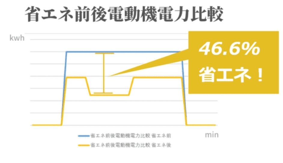 省エネ前後の電力比較図