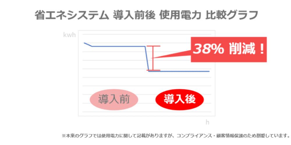 省エネシステムを導入する前後での効果比較図