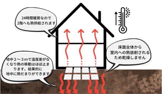 土壌蓄熱式床暖房のイメージ図
