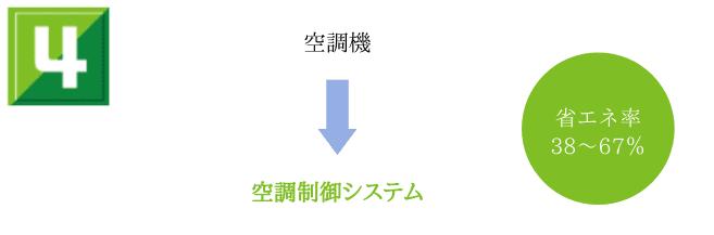 省エネ手法4