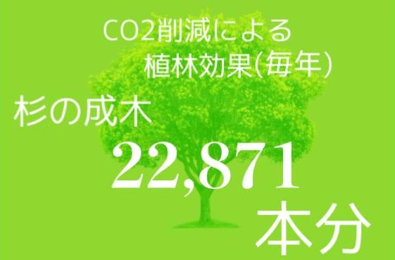 CO₂削減量の画像