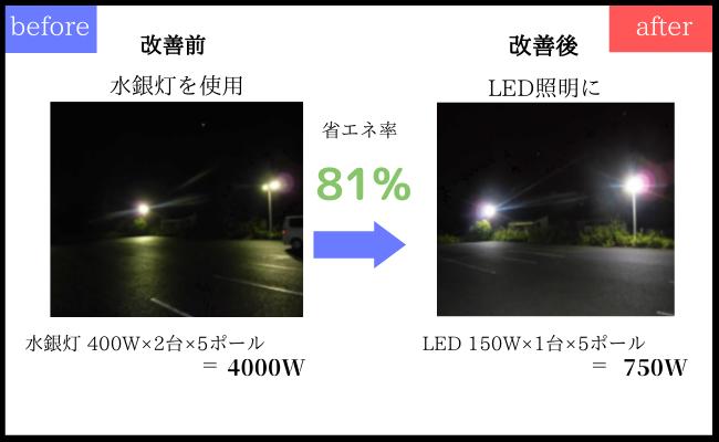 健康LED部門の実際の導入事例の画像