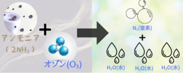 アンモニア臭(2NH₃)をオゾン(O₃)で脱臭することを表した図