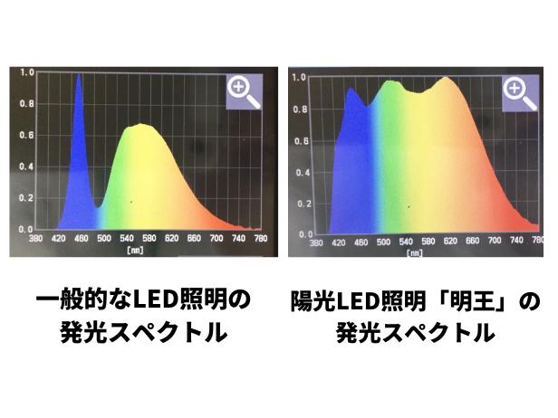 発光スペクトルの違い