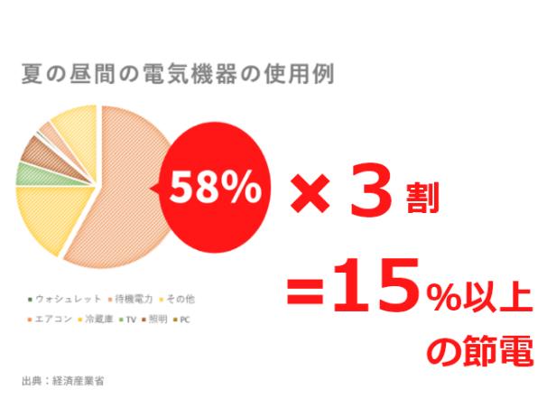 15%以上の節電の説明