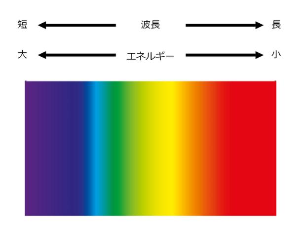 光の波長とエネルギーの関係