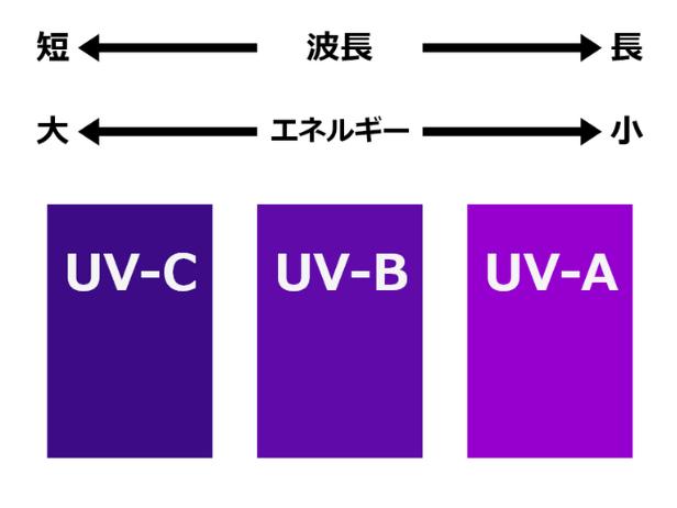 紫外線の波長とエネルギーの関係
