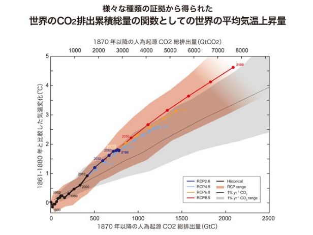 二酸化炭素と平均気温の関係を表したグラフ