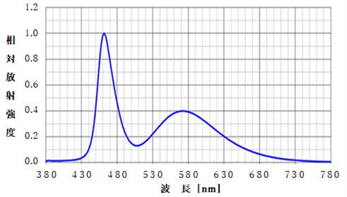 一般的なLED照明の発光スペクトル
