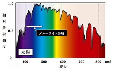 太陽光の発光スペクトル