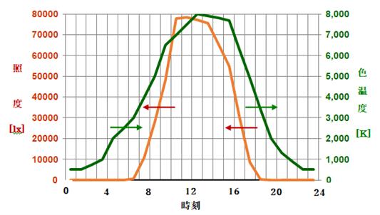太陽の照度と色温度の時刻経過