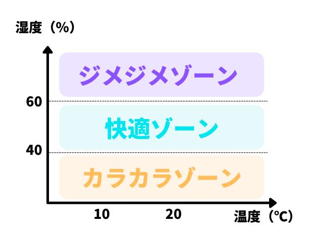 湿度と温度の関係