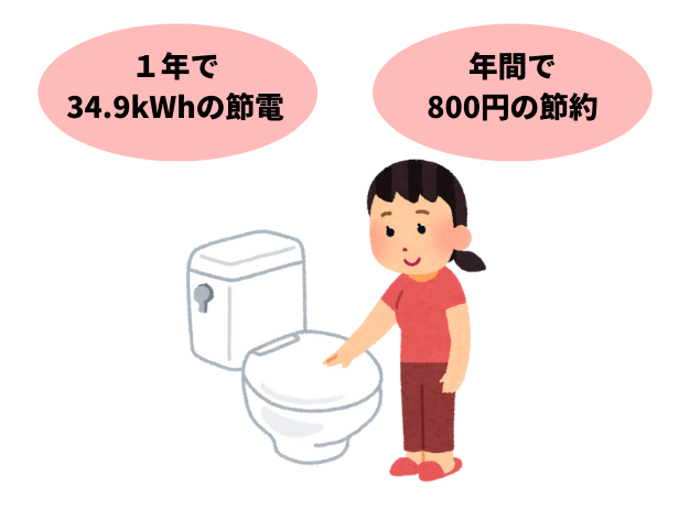 トイレのフタを閉めて節電する女性