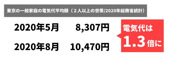 東京の一般家庭の電気代平均額