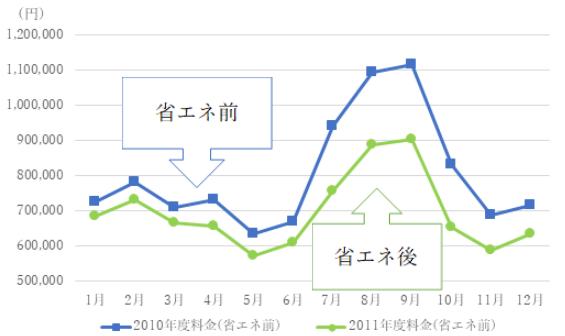 省エネ前後の電気料金比較